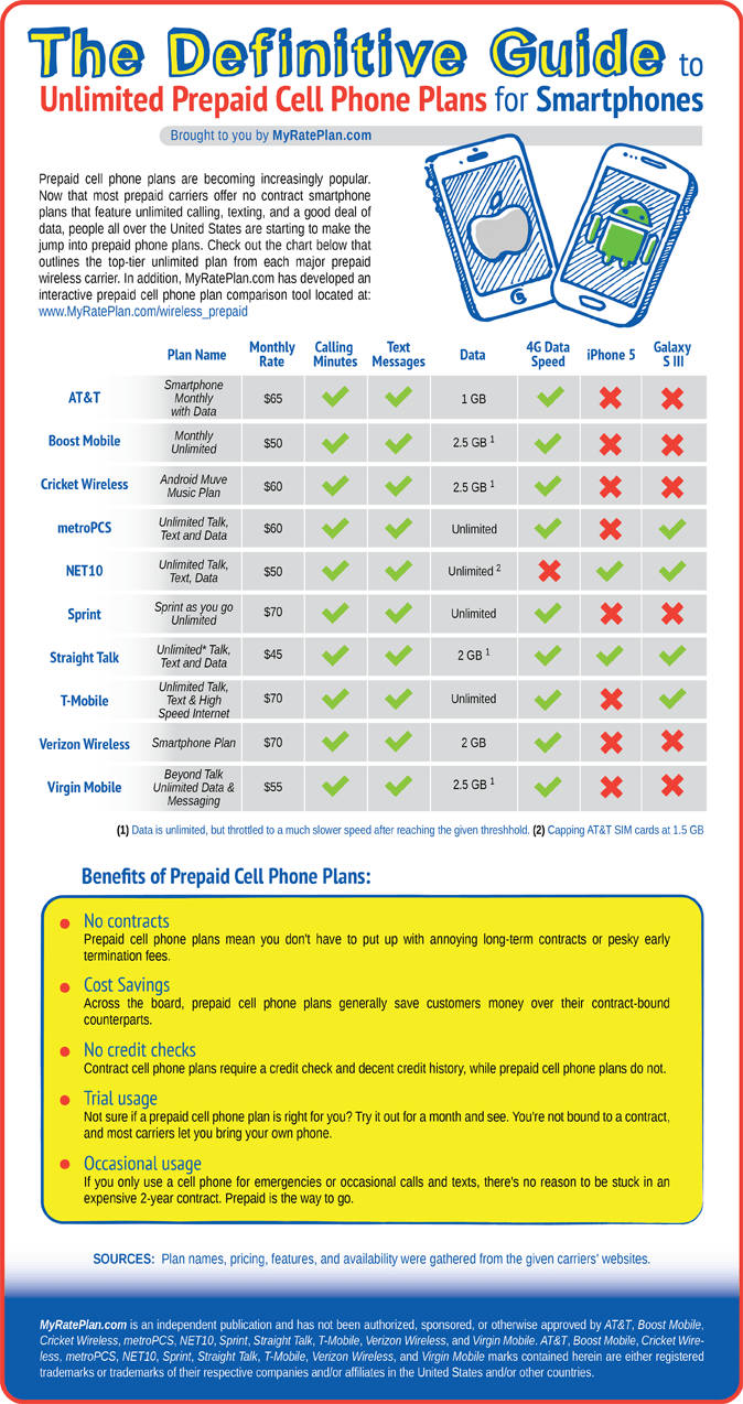 The Definitive Guide To Unlimited Prepaid Cell Phone Plans
